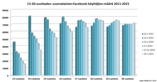13-20-vuotiaiden suomalaisten Facebook-käyttäjien määrä 2011-2015