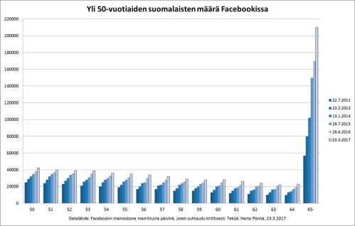 yli-viiskymppiset-facebookissa-2011-2017