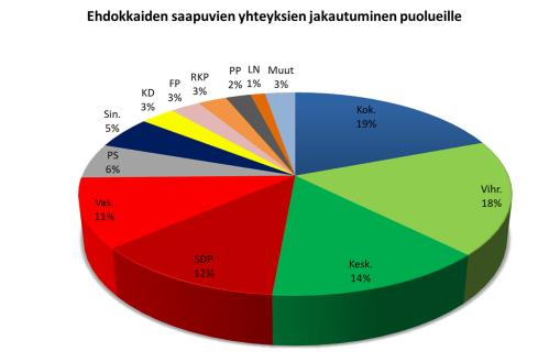 puolueet-yhteydet-prosentit